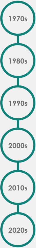 SCS Timeline